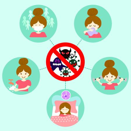 lavare le mani: Come per prevenire la diffusione e l'infezione dell'aria, tra cui lavarsi le mani spesso, indossare una maschera quando affollato. Utilizzando fazzoletto vicino quando si tossisce o starnutisce. Esercizio fisico regolare e un sonno adeguato