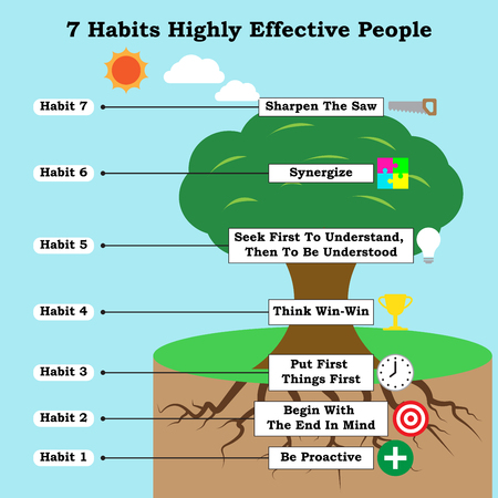 Infographic With Icons For Business And Self-Help Topic As A Tree Illustrates All 7 Habits Of Highly Effective People That Lead To Life Success.
