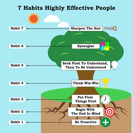 Infographic mit Ikonen für Geschäft und Selbsthilfe-Thema, wie ein Baum alle 7 Gewohnheiten von in hohem Grade wirkungsvollen Leuten veranschaulicht, die zum Erfolg des Lebens führen. Vektorgrafik
