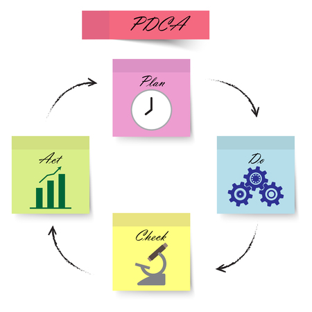 PDCA Diagram, Plan, Do, Check, Act, As Pastel Colorful Sticky Notes Including Icons Inside. Illustration