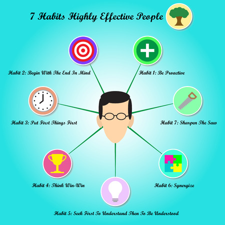 Illustration of a face circled by chart of habits of highly effective people.