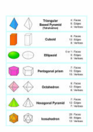 properties of 3d shapes. Geometric shapes 3D. Ilustracja