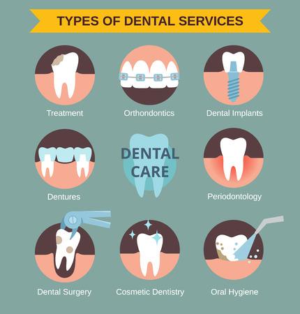Types de services de clinique dentaire.