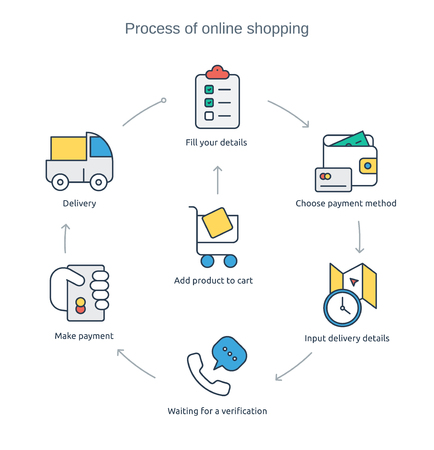 confirmed verification: Ifographic - process of online purchasing