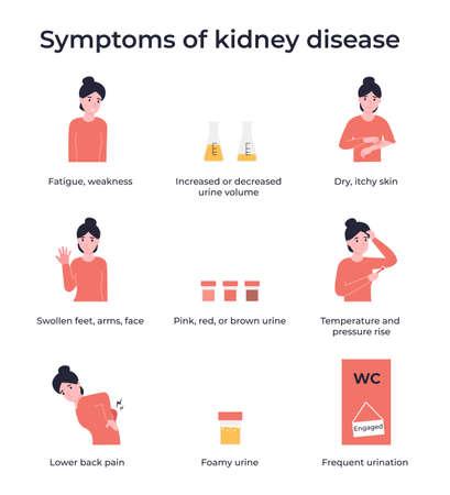Set symptoms of kidney disease. Flat vector cartoon modern illustration. Stock Illustratie