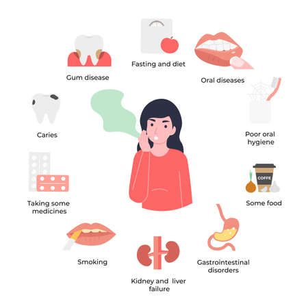 Set icons causes of halitosis, woman has bad smell in her mouth, unpleasant breath odour. Flat vector cartoon illustration.