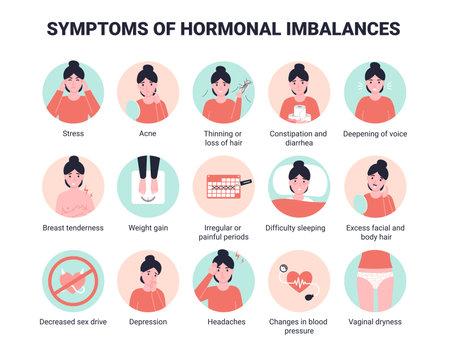 Set 15 symptoms of hormonal imbalances. Flat vector cartoon illustration.