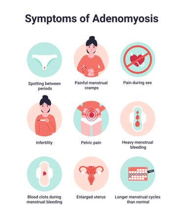 Set symptoms of adenomyosis, endometriosis interna or adenomyometritis. Flat vector cartoon modern illustration.