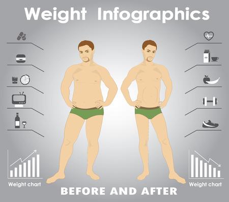 thin man: Hombre grueso y delgado. Infograf�a. Comida r�pida contra gimnasio.
