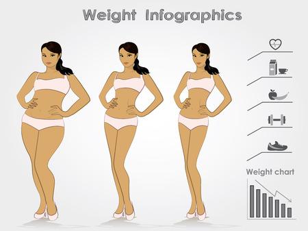 Fasi di peso femminile di perdita di peso, infografica, illustrazione vettoriale.
