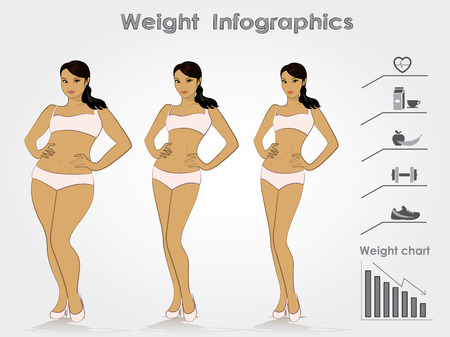 Weiblich Gew Stufen der Gewichtsabnahme, Infografiken, Vektor-Illustration.