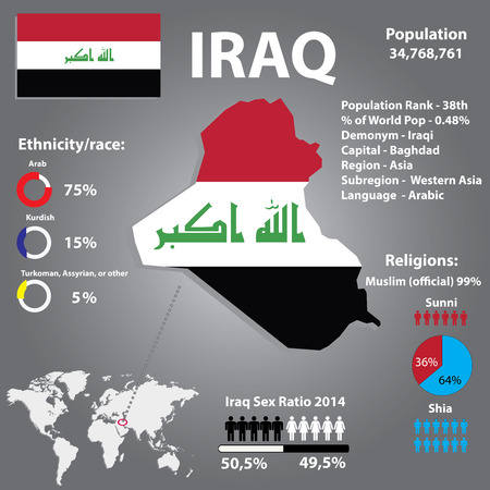 demographics: Iraq Country Demographics,Religion,Population Infographics  Vector