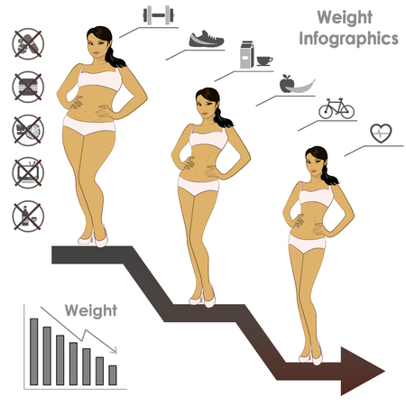 Female weight- stages of weight loss, infographics, vector illustration 向量圖像