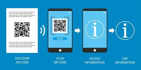 QR code scan steps on smartphone,