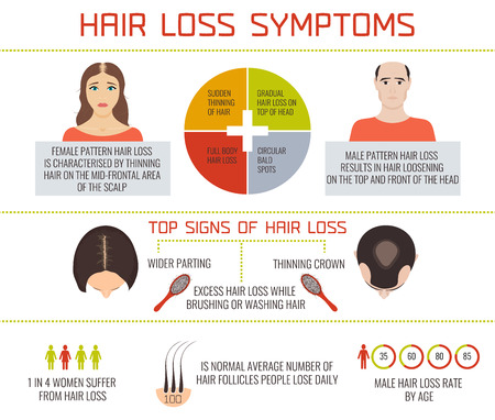 Hair loss symptoms infographic elements. Female and male pattern hair loss set. Hair care concept. Hair loss clinic concept design. Vector illustration.