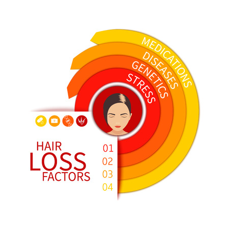 medications: Hair loss risk factors infographic arrow medical chart. Four hair loss reasons - stress, genetics, diseases and medications. Female hair loss. Hair care concept.