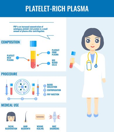 PRP structure and medical use detailed infographic poster