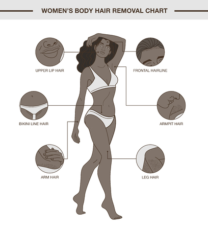 Info-graphic with African woman and body hair removal chart. Illustration with delicate outline and nude colors. Layered vector file.