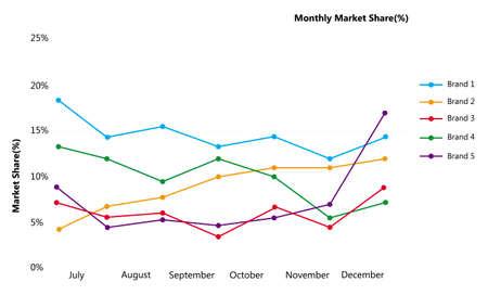 시장 점유율 차트