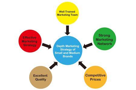 tiefe: Tiefe Marketing-Strategie von kleinen und mittleren Marken