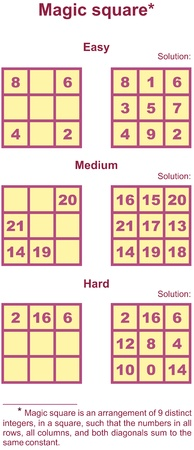 Magic square is an arrangement of 9 distinct integers, in a square, such that the numbers in all rows, all columns, and both diagonals sum to the same constant. Illustration