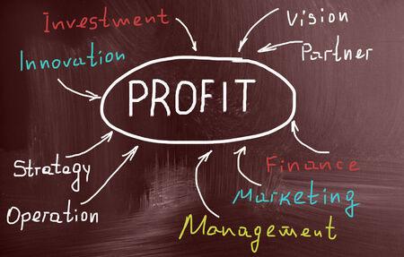 marketingplan: profit concept Stock Photo