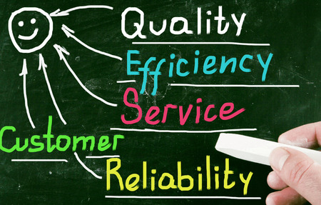 customer care: quality concept