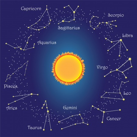Circle with zodiac constellations around sun on the sky