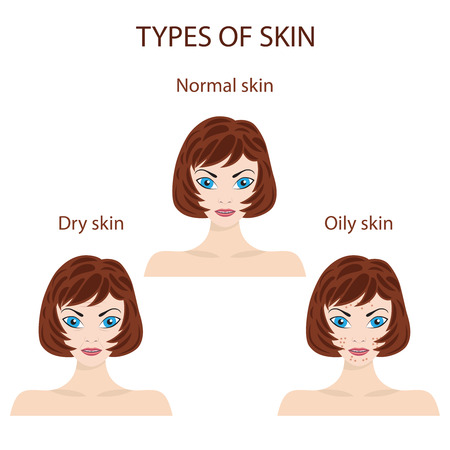 oily: Woman faces representing types of skin. Oily, normal and dry. Trouble and perfect skin.