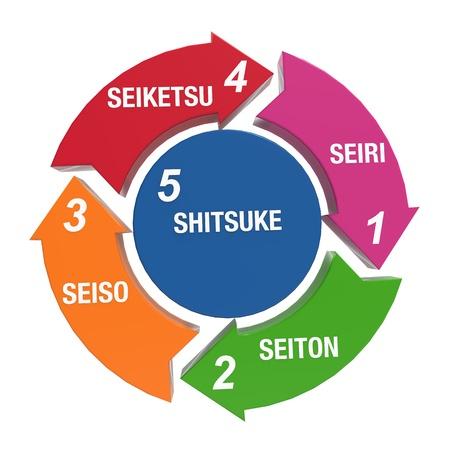 methodology: 5S Kaizen Cicrle Stock Photo