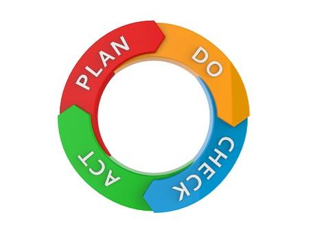 ciclo de vida: Ciclo PDCA