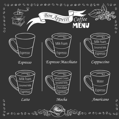Coffee types and their preparation. Coffee infographic.