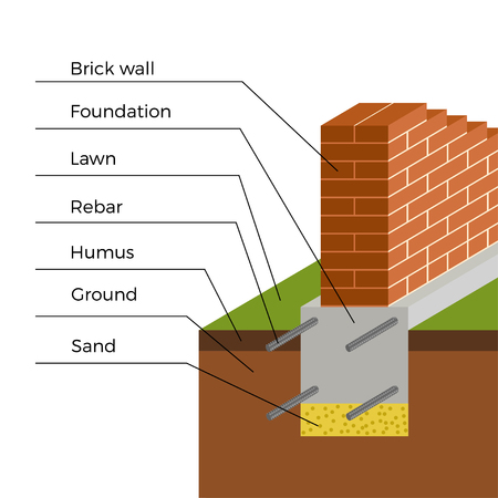 footing: Isometric view of brick wall with foundation