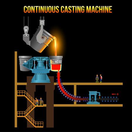 Continuous casting machine design