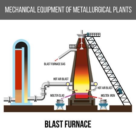 Schematic diagram of modern blast furnace on a white background