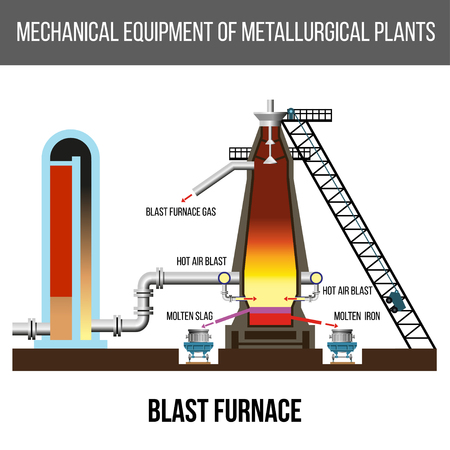 Schematic diagram of modern blast furnace on a white background