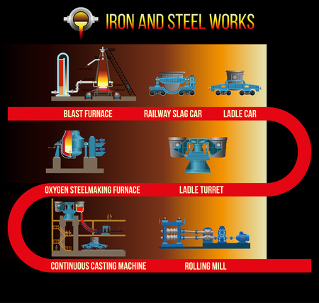 Mechanical equipment of metallurgical plants: blast furnace, oxygen steelmaking furnace, continuous casting machine, rolling mill. Vector illustration