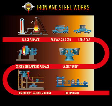 Equipements mécaniques des usines métallurgiques: haut fourneau, four à oxygène sidérurgique, machine de coulée continue, laminoir. Illustration vectorielle Vecteurs