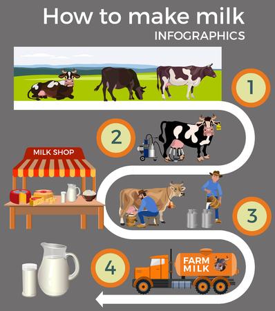 Se establecen las etapas de producción y procesamiento de la leche. Ilustración de vector aislado sobre fondo gris