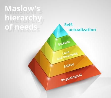 Maslow pyramid of needs Vector