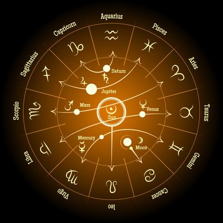 Astrologische dierenriem en planeet tekens. Planetaire invloed