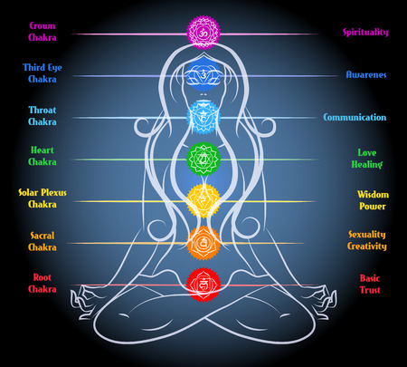 disposition: Woman yoga meditation with chakras