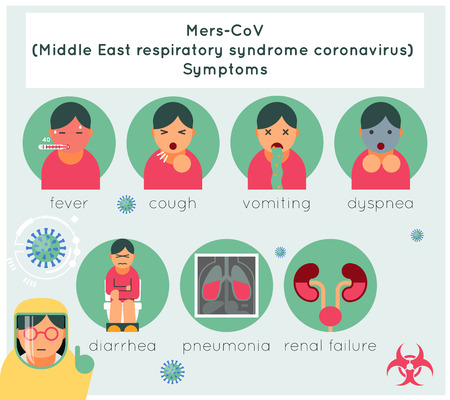 Mers-CoV middle east respiratory syndrome coronavirus symptoms.