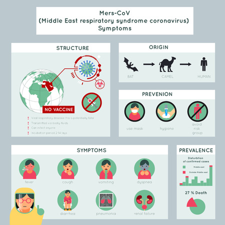 Mers-CoV Media infografía síndrome coronavirus respiratorios al este. Virus respiratorio, llness y la gripe, ilustración vectorial