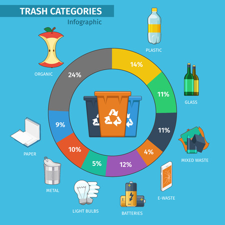 categories: Recycling bins and trash categories infographic. Plastic and metal, organic and e-waste, light bulb and battery, glass material and paper. Vector illustration