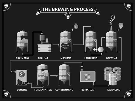 process: Proceso de elaboración de la cerveza. Vector la producción de cerveza conjunto infografía. Maceración Solicitar lautering ilustración producto