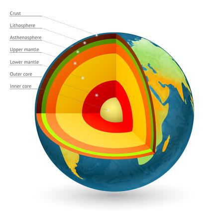 지구 구조 벡터 일러스트 레이 션. 지구 및 지구 중심, 지구 표면 및 지구 맨틀의 센터 일러스트