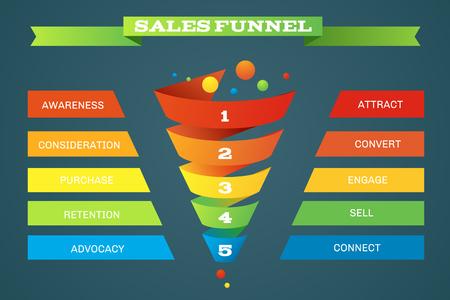 Sales funnel zakelijke aankopen infographic. Step en het niveau in de verkoop trechter, bestellen bedrijf infographic te koop. vector illustratie Stockfoto - 67389654