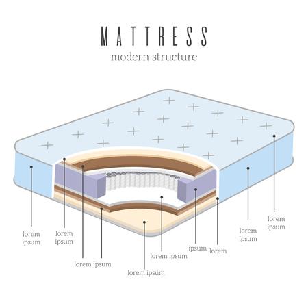 快適な整形外科マットレス材料層構造ベクトル図