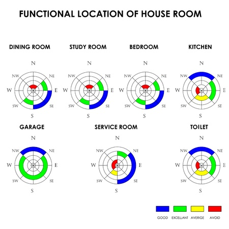 Functional location of house room, Feng Shui Vector